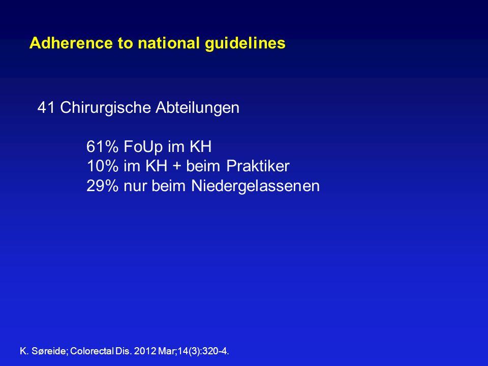 Adherence to national guidelines 41 Chirurgische Abteilungen 61% FoUp im KH 10% im KH + beim Praktiker 29% nur beim Niedergelassenen K. Søreide; Color