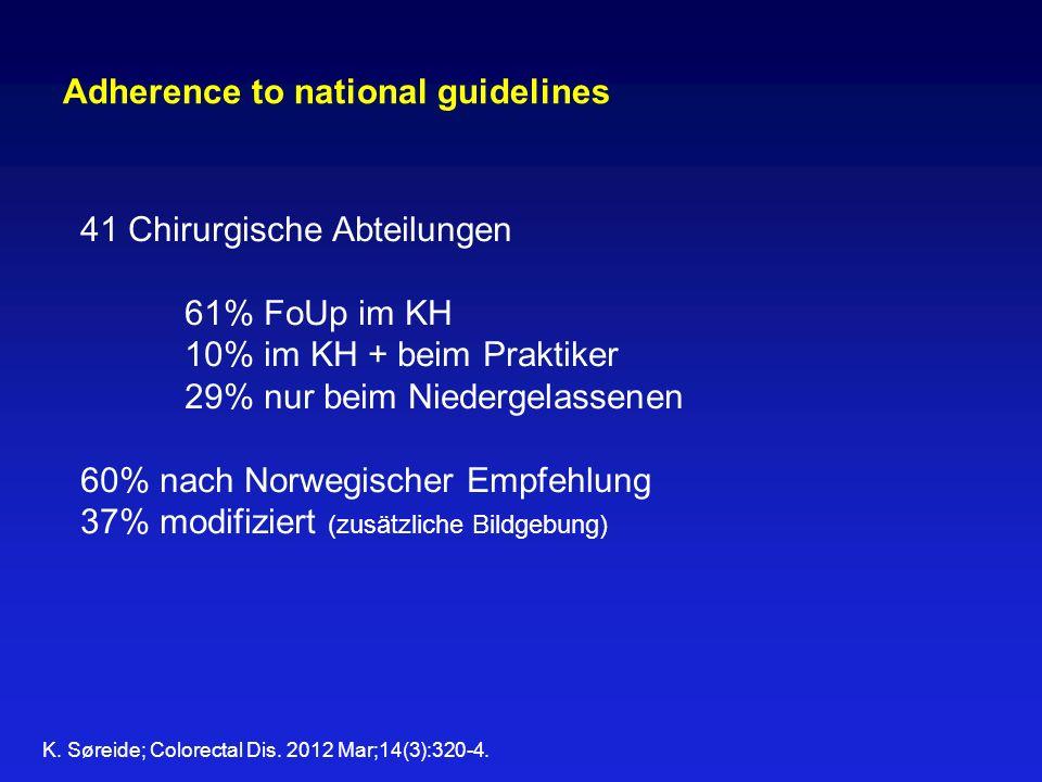 Adherence to national guidelines 41 Chirurgische Abteilungen 61% FoUp im KH 10% im KH + beim Praktiker 29% nur beim Niedergelassenen 60% nach Norwegis
