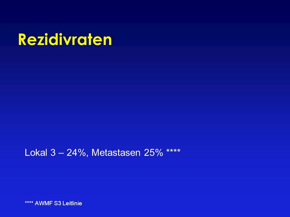 Rezidivraten Lokal 3 – 24%, Metastasen 25% **** **** AWMF S3 Leitlinie