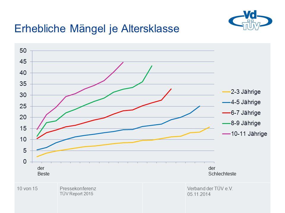 Erhebliche Mängel je Altersklasse Verband der TÜV e.V. 05.11.2014 Pressekonferenz TÜV Report 2015 10 von 15
