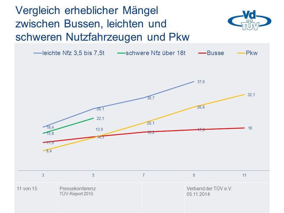 Vergleich erheblicher Mängel zwischen Bussen, leichten und schweren Nutzfahrzeugen und Pkw Verband der TÜV e.V. 05.11.2014 Pressekonferenz TÜV-Report