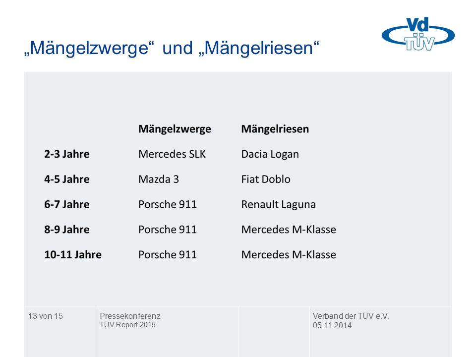 """""""Mängelzwerge"""" und """"Mängelriesen"""" Verband der TÜV e.V. 05.11.2014 Pressekonferenz TÜV Report 2015 13 von 15"""