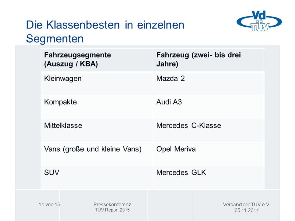 Die Klassenbesten in einzelnen Segmenten Verband der TÜV e.V. 05.11.2014 Pressekonferenz TÜV Report 2015 14 von 15
