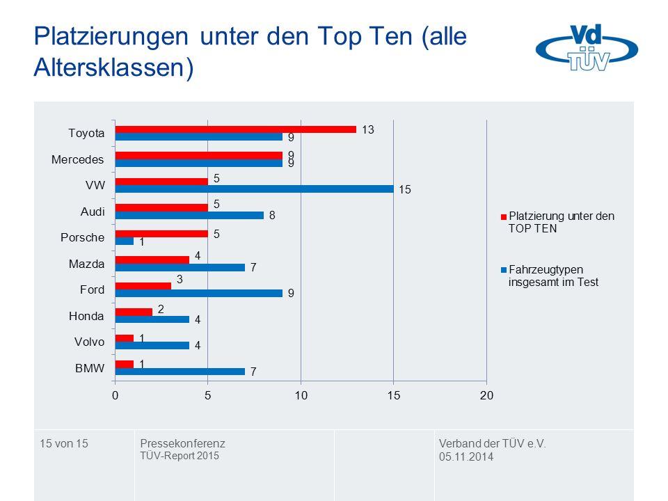 Platzierungen unter den Top Ten (alle Altersklassen) Verband der TÜV e.V. 05.11.2014 Pressekonferenz TÜV-Report 2015 15 von 15