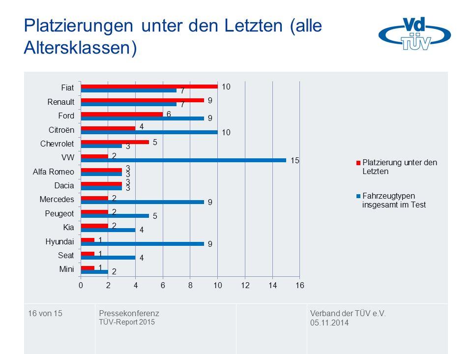 Platzierungen unter den Letzten (alle Altersklassen) Verband der TÜV e.V. 05.11.2014 Pressekonferenz TÜV-Report 2015 16 von 15