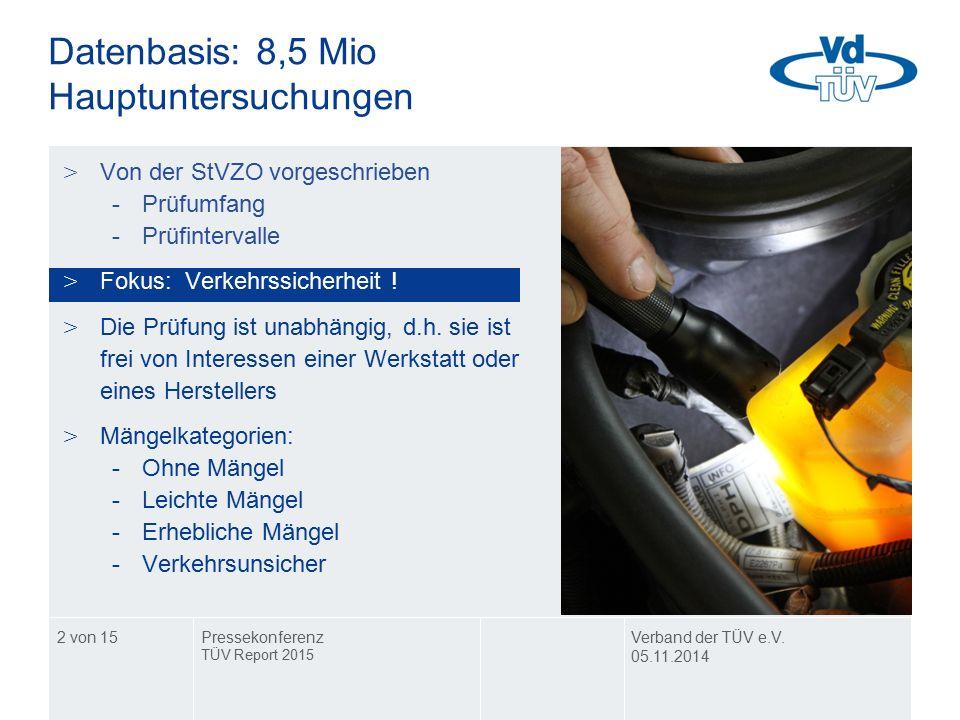 2 von 15 Datenbasis: 8,5 Mio Hauptuntersuchungen >Von der StVZO vorgeschrieben -Prüfumfang -Prüfintervalle >Fokus: Verkehrssicherheit .