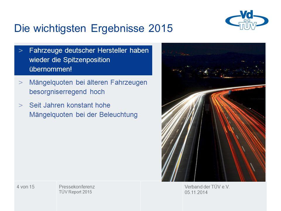 4 von 15 Die wichtigsten Ergebnisse 2015 >Fahrzeuge deutscher Hersteller haben wieder die Spitzenposition übernommen! >Mängelquoten bei älteren Fahrze