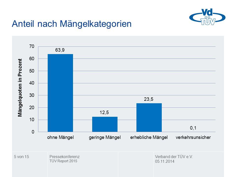Anteil nach Mängelkategorien Verband der TÜV e.V. 05.11.2014 Pressekonferenz TÜV Report 2015 5 von 15