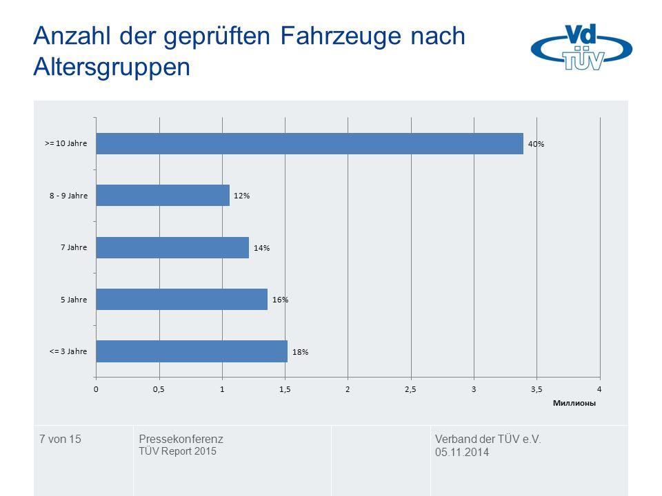 Anzahl der geprüften Fahrzeuge nach Altersgruppen Verband der TÜV e.V. 05.11.2014 Pressekonferenz TÜV Report 2015 7 von 15