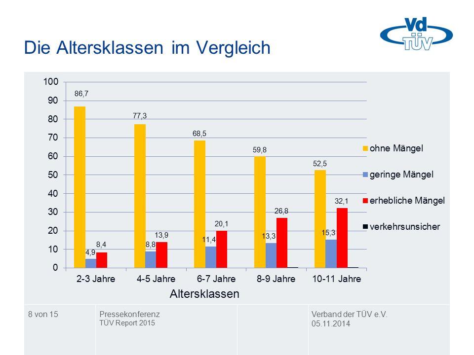 Die Altersklassen im Vergleich Verband der TÜV e.V. 05.11.2014 Pressekonferenz TÜV Report 2015 8 von 15