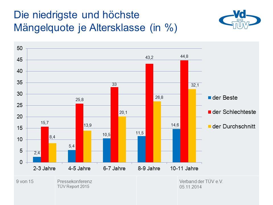 Die niedrigste und höchste Mängelquote je Altersklasse (in %) Verband der TÜV e.V. 05.11.2014 Pressekonferenz TÜV Report 2015 9 von 15