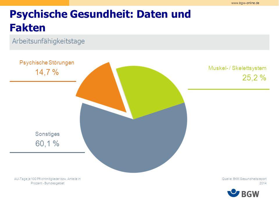 """www.bgw-online.de """"Inhalt der Überwachung und Beratung der Betriebe sollte die Geeignetheit des betrieblichen Vorgehens sein. (GDA 2012: 17) Welche Methode/ Methodenkombination wird bisher bevorzugt."""