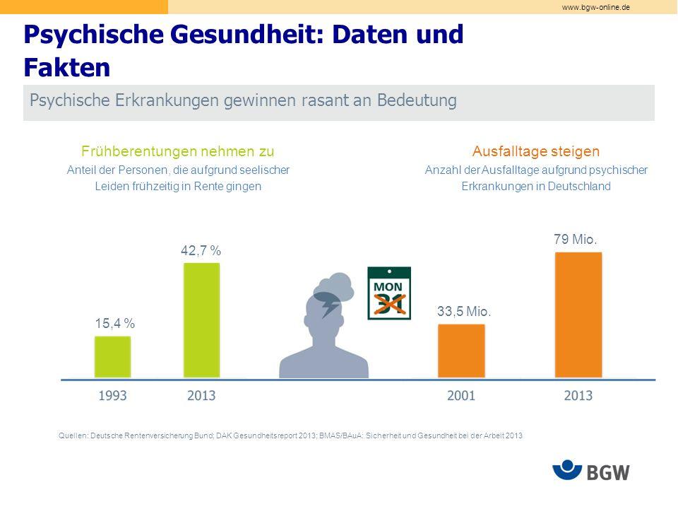 www.bgw-online.de Psychische Gesundheit: Daten und Fakten Psychische Erkrankungen gewinnen rasant an Bedeutung Frühberentungen nehmen zu Anteil der Personen, die aufgrund seelischer Leiden frühzeitig in Rente gingen Ausfalltage steigen Anzahl der Ausfalltage aufgrund psychischer Erkrankungen in Deutschland Quellen: Deutsche Rentenversicherung Bund; DAK Gesundheitsreport 2013; BMAS/BAuA: Sicherheit und Gesundheit bei der Arbeit 2013 15,4 % 42,7 % 33,5 Mio.
