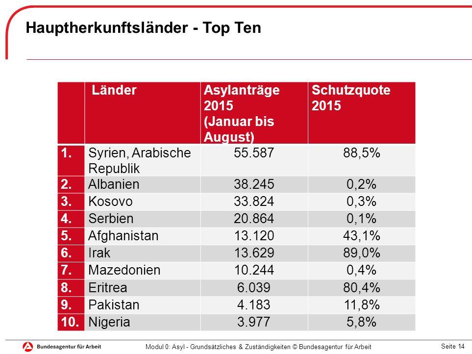 Seite 14 Hauptherkunftsländer - Top Ten Modul 0: Asyl - Grundsätzliches & Zuständigkeiten © Bundesagentur für Arbeit LänderAsylanträge 2015 (Januar bis August) Schutzquote 2015 1.Syrien, Arabische Republik 55.58788,5% 2.Albanien38.2450,2% 3.Kosovo33.8240,3% 4.Serbien20.8640,1% 5.Afghanistan13.12043,1% 6.Irak13.62989,0% 7.Mazedonien10.2440,4% 8.Eritrea6.03980,4% 9.Pakistan4.18311,8% 10.Nigeria3.9775,8%