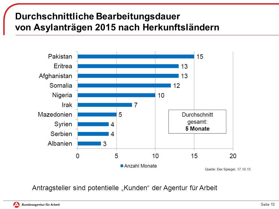 """Seite 15 Durchschnittliche Bearbeitungsdauer von Asylanträgen 2015 nach Herkunftsländern Antragsteller sind potentielle """"Kunden der Agentur für Arbeit"""