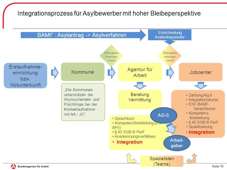 Seite 16 Integrationsprozess für Asylbewerber mit hoher Bleibeperspektive Übergabe- manage- ment Übergabe- manage- ment BAMF : Asylantrag -> Asylverfahren Erstaufnahme- einrichtung bzw.