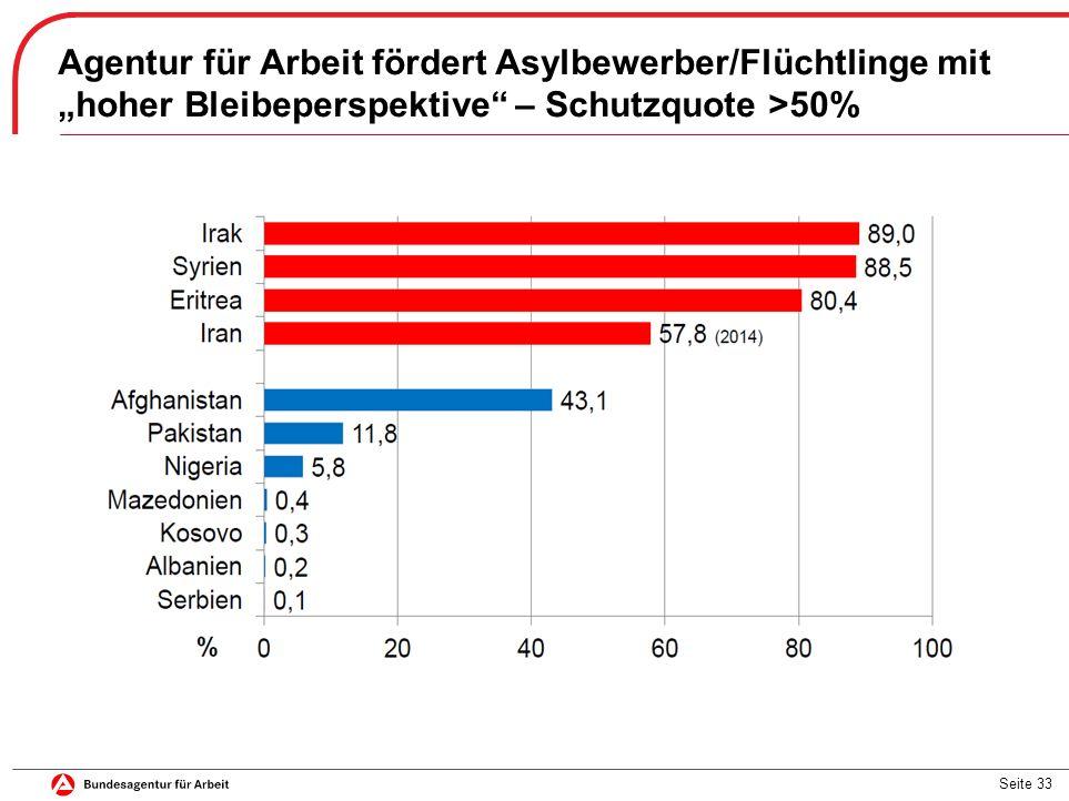 """Seite 33 Agentur für Arbeit fördert Asylbewerber/Flüchtlinge mit """"hoher Bleibeperspektive – Schutzquote >50%"""