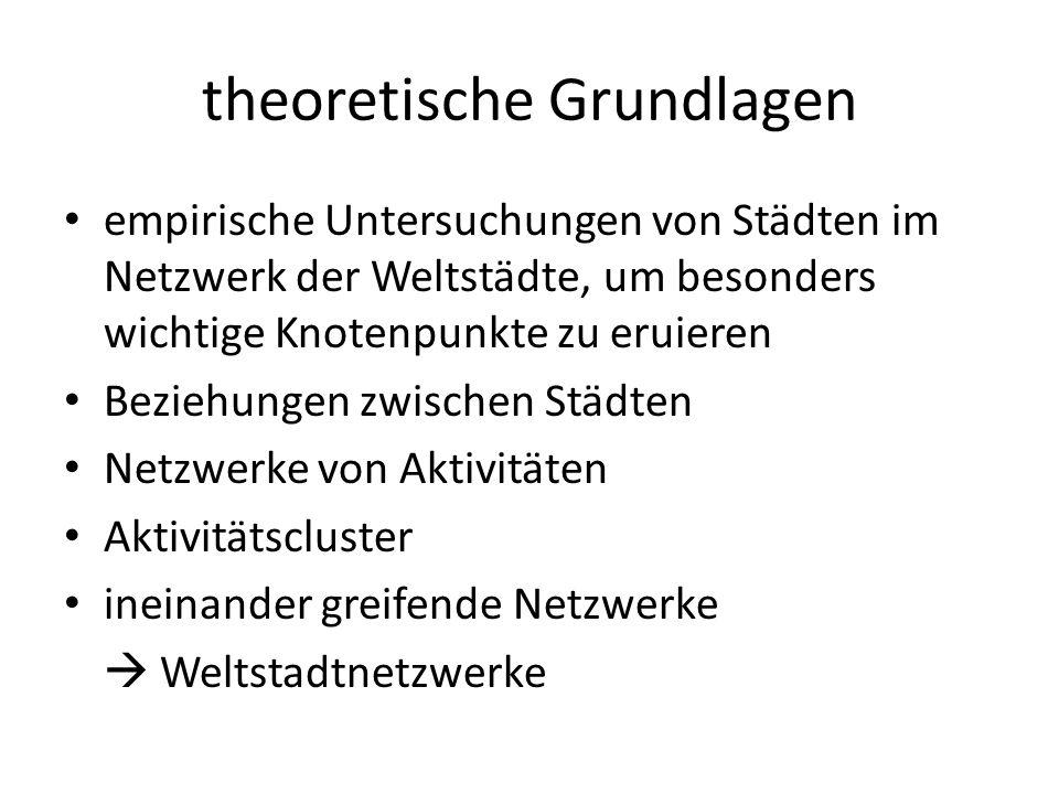 theoretische Grundlagen empirische Untersuchungen von Städten im Netzwerk der Weltstädte, um besonders wichtige Knotenpunkte zu eruieren Beziehungen zwischen Städten Netzwerke von Aktivitäten Aktivitätscluster ineinander greifende Netzwerke  Weltstadtnetzwerke