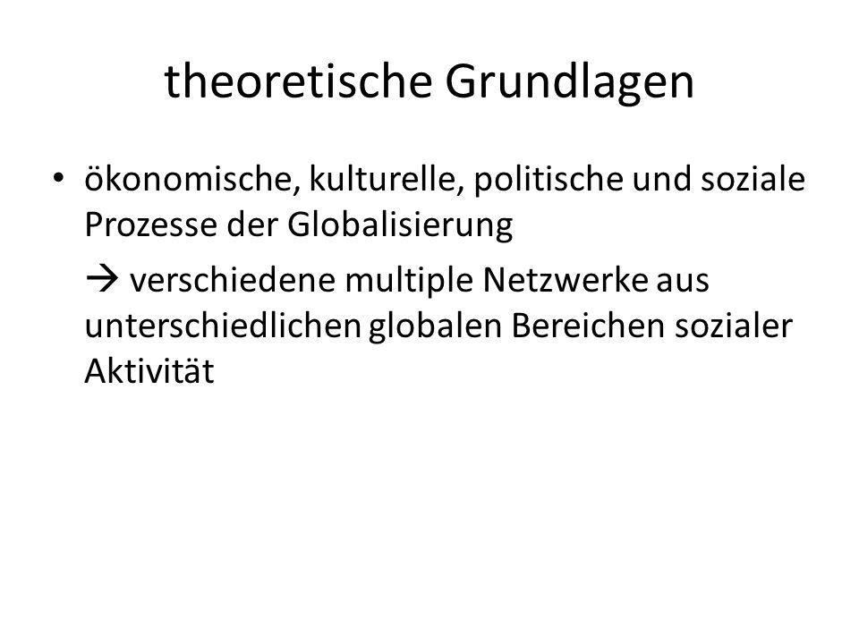 theoretische Grundlagen ökonomische, kulturelle, politische und soziale Prozesse der Globalisierung  verschiedene multiple Netzwerke aus unterschiedl