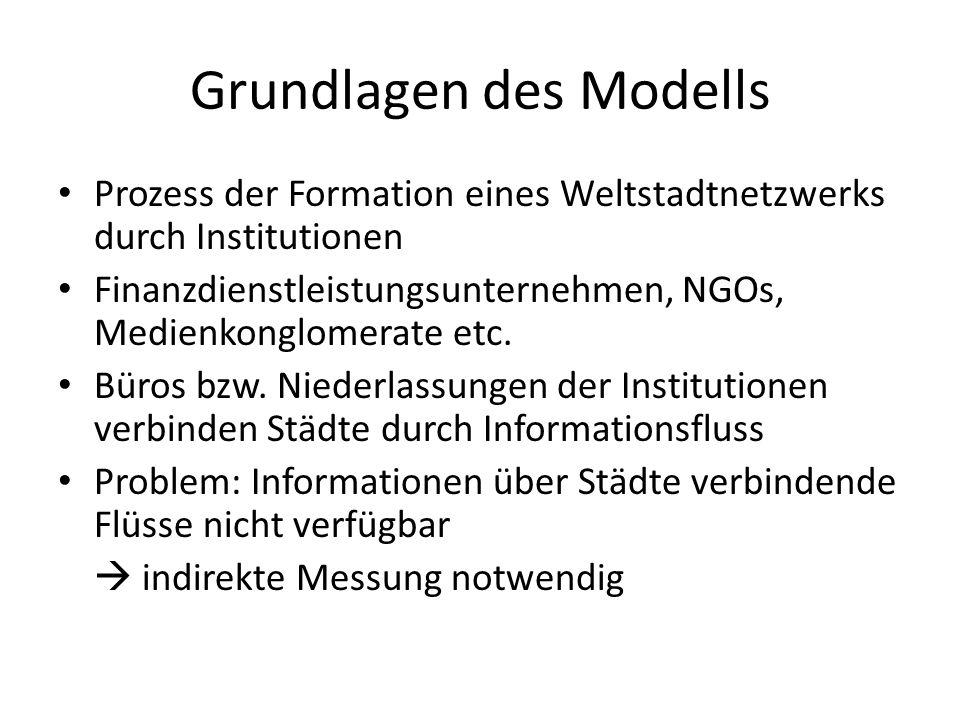 Grundlagen des Modells Prozess der Formation eines Weltstadtnetzwerks durch Institutionen Finanzdienstleistungsunternehmen, NGOs, Medienkonglomerate etc.