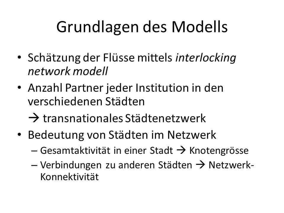 Grundlagen des Modells Schätzung der Flüsse mittels interlocking network modell Anzahl Partner jeder Institution in den verschiedenen Städten  transnationales Städtenetzwerk Bedeutung von Städten im Netzwerk – Gesamtaktivität in einer Stadt  Knotengrösse – Verbindungen zu anderen Städten  Netzwerk- Konnektivität