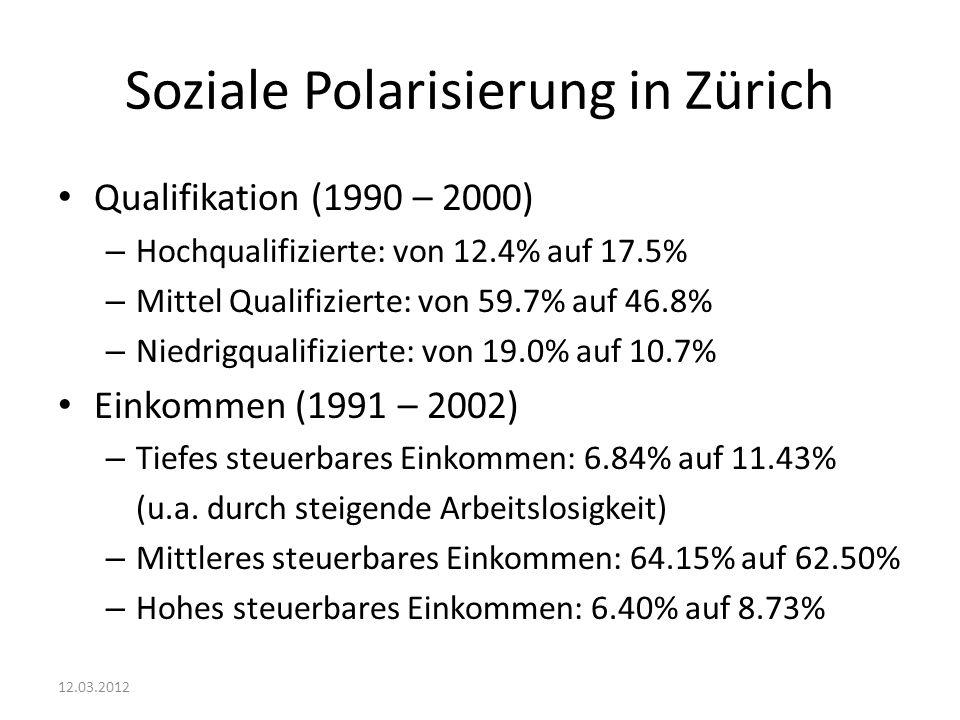 Soziale Polarisierung in Zürich Qualifikation (1990 – 2000) – Hochqualifizierte: von 12.4% auf 17.5% – Mittel Qualifizierte: von 59.7% auf 46.8% – Niedrigqualifizierte: von 19.0% auf 10.7% Einkommen (1991 – 2002) – Tiefes steuerbares Einkommen: 6.84% auf 11.43% (u.a.