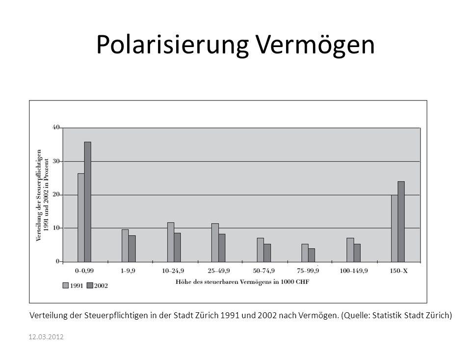 Polarisierung Vermögen 12.03.2012 Verteilung der Steuerpflichtigen in der Stadt Zürich 1991 und 2002 nach Vermögen. (Quelle: Statistik Stadt Zürich)