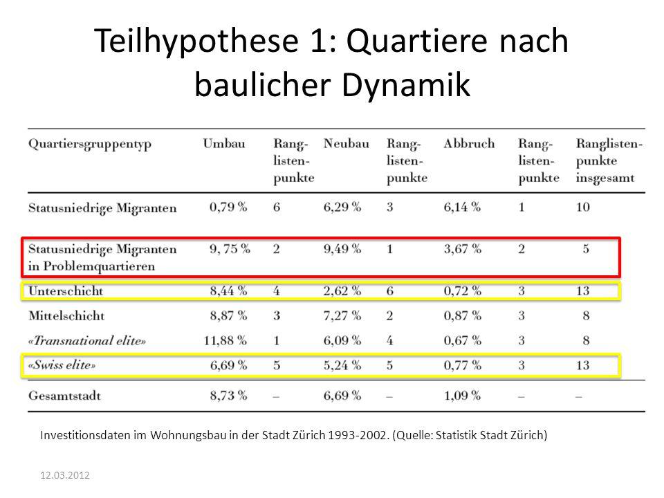 Teilhypothese 1: Quartiere nach baulicher Dynamik 12.03.2012 Investitionsdaten im Wohnungsbau in der Stadt Zürich 1993-2002. (Quelle: Statistik Stadt