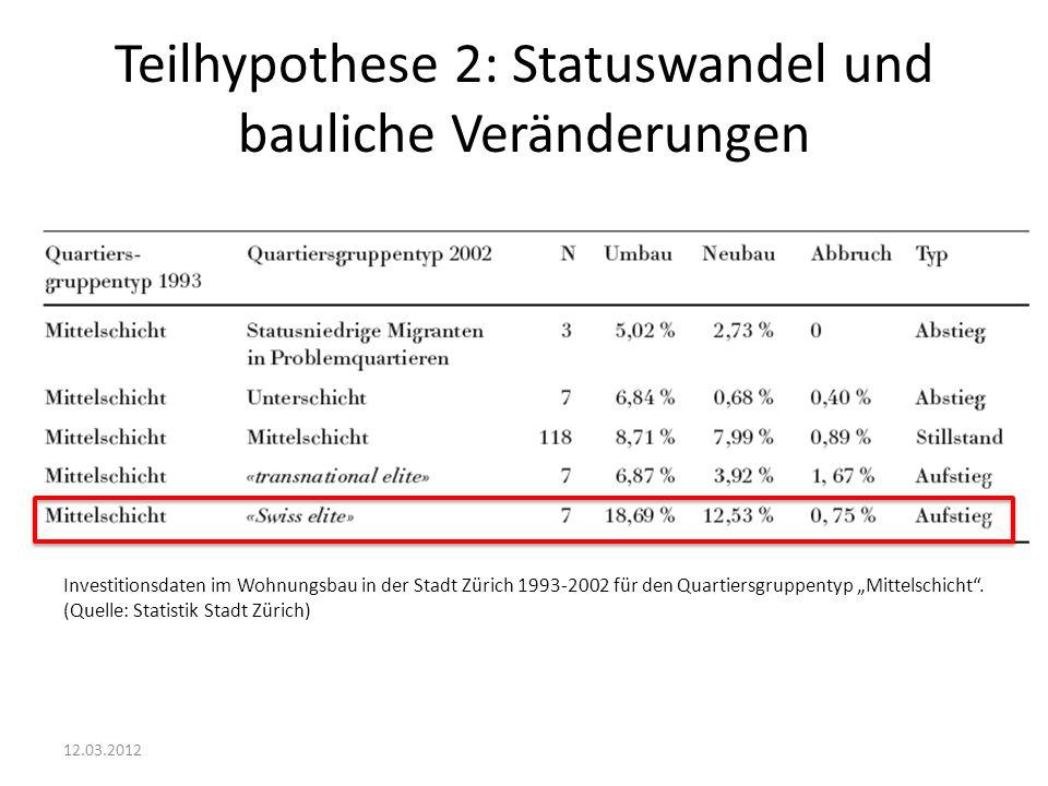 Teilhypothese 2: Statuswandel und bauliche Veränderungen 12.03.2012 Investitionsdaten im Wohnungsbau in der Stadt Zürich 1993-2002 für den Quartiersgr