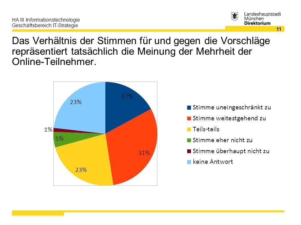 11 HA III Informationstechnologie Geschäftsbereich IT-Strategie Das Verhältnis der Stimmen für und gegen die Vorschläge repräsentiert tatsächlich die Meinung der Mehrheit der Online-Teilnehmer.