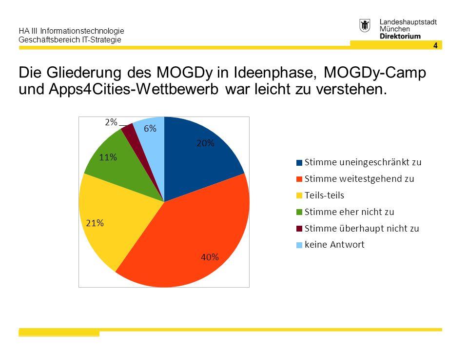 4 HA III Informationstechnologie Geschäftsbereich IT-Strategie Die Gliederung des MOGDy in Ideenphase, MOGDy-Camp und Apps4Cities-Wettbewerb war leicht zu verstehen.