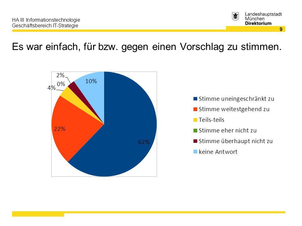 10 HA III Informationstechnologie Geschäftsbereich IT-Strategie Ich habe die Abstimmung als fair empfunden.