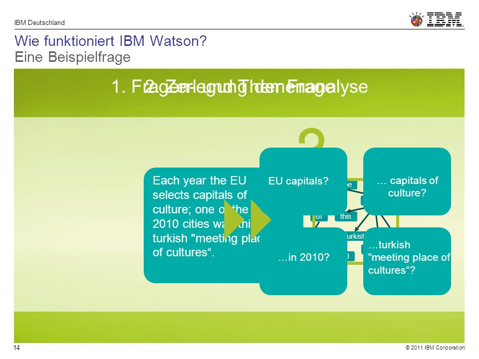 © 2011 IBM Corporation IBM Deutschland 14 Wie funktioniert IBM Watson.