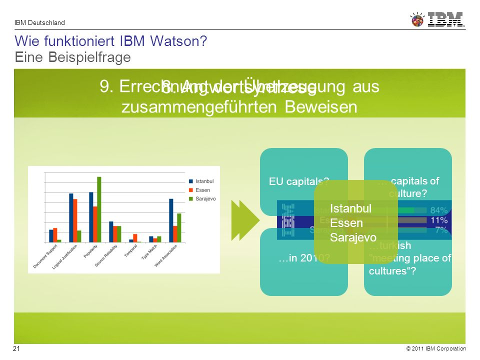 © 2011 IBM Corporation IBM Deutschland 21 8. Antwortsynthese 9.