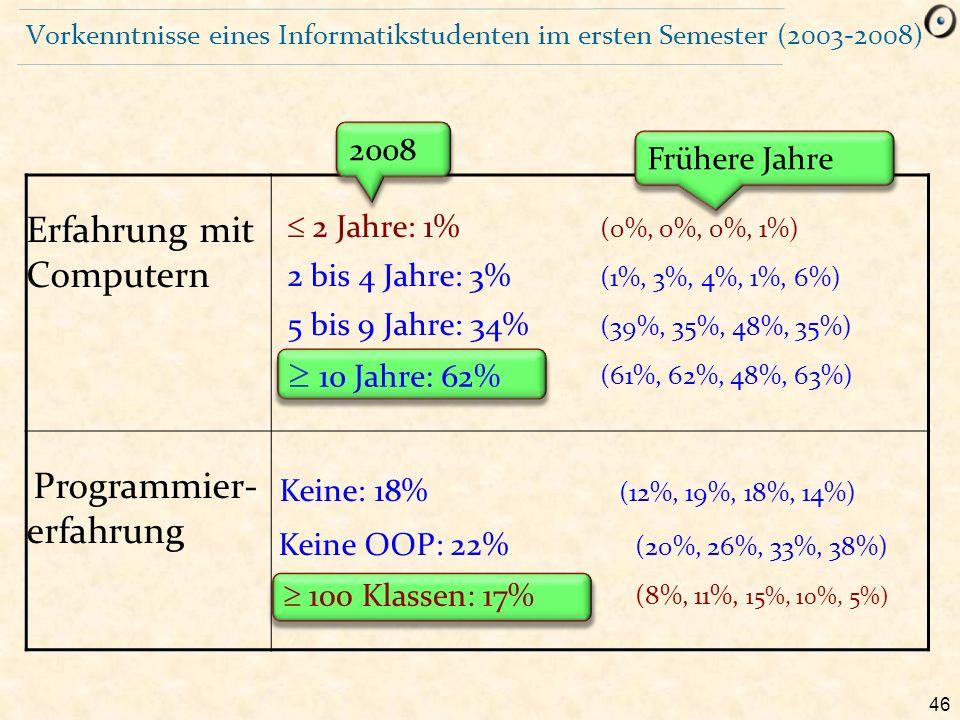 46 Vorkenntnisse eines Informatikstudenten im ersten Semester (2003-2008) Erfahrung mit Computern  2 Jahre: 1% (0%, 0%, 0%, 1%) 2 bis 4 Jahre: 3% (1%