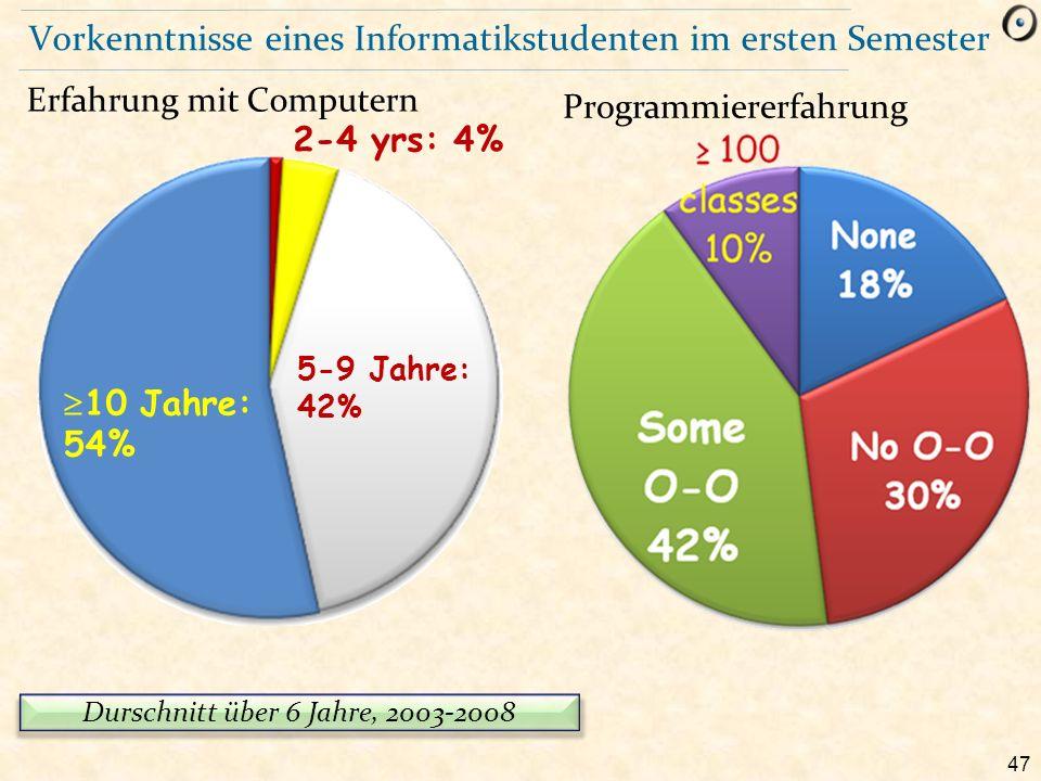 47 Vorkenntnisse eines Informatikstudenten im ersten Semester Erfahrung mit Computern Programmiererfahrung  10 Jahre: 54% 5-9 Jahre: 42% 2-4 yrs: 4%