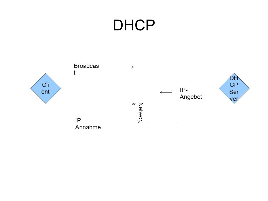 DHCP Cli ent DH CP Ser ver Networ k Broadcas t IP- Angebot IP- Annahme