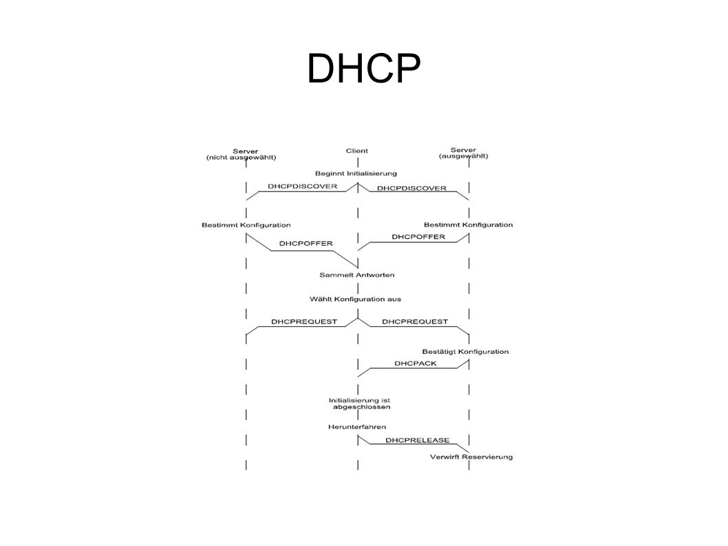 PXE Das Preboot eXecution Environment (PXE) ist ein Verfahren, um Computern einen netzwerkbasierten Bootvorgang zu ermöglichen.