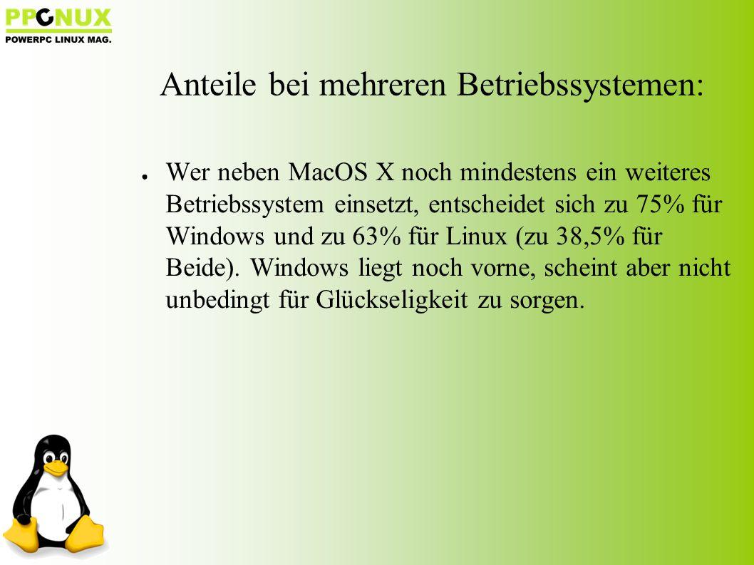● Wer neben MacOS X noch mindestens ein weiteres Betriebssystem einsetzt, entscheidet sich zu 75% für Windows und zu 63% für Linux (zu 38,5% für Beide).