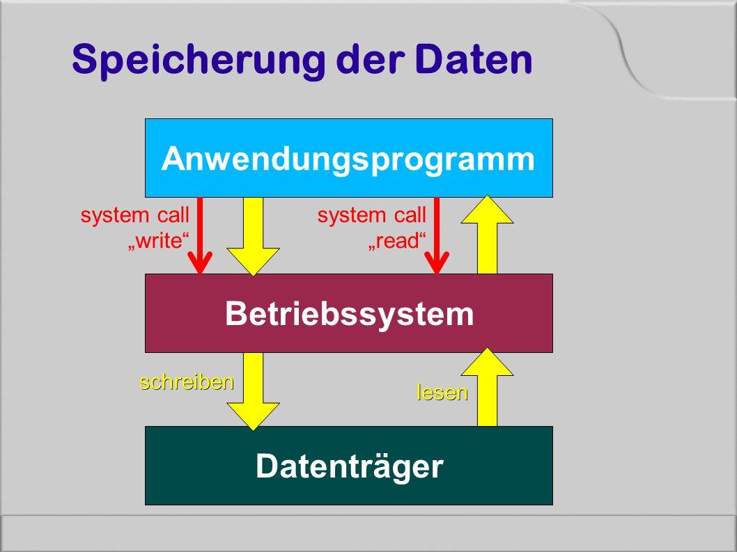 "Speicherung der Daten Anwendungsprogramm Betriebssystem Datenträger system call ""write"" schreiben system call ""read"" lesen"