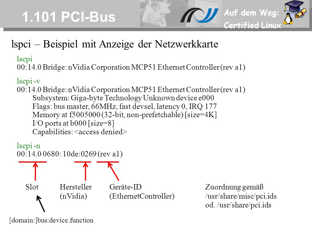 Auf dem Weg: Certified Linux 1.101 PCI-Bus lspci – Beispiel mit Anzeige der Netzwerkkarte lscpi 00:14.0 Bridge: nVidia Corporation MCP51 Ethernet Controller (rev a1) lscpi -v 00:14.0 Bridge: nVidia Corporation MCP51 Ethernet Controller (rev a1) Subsystem: Giga-byte Technology Unknown device e000 Flags: bus master, 66MHz, fast devsel, latency 0, IRQ 177 Memory at f5005000 (32-bit, non-prefetchable) [size=4K] I/O ports at b000 [size=8] Capabilities: lscpi -n 00:14.0 0680: 10de:0269 (rev a1) SlotHersteller Geräte-ID (nVidia)(EthernetController) Zuordnung gemäß /usr/share/misc/pci.ids od.
