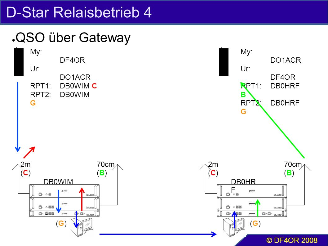 D-Star Relaisbetrieb 4 ● QSO über Gateway © DF4OR 2008 2m (C) 70cm (B) My: DF4OR Ur: DO1ACR RPT1:DB0WIM C RPT2:DB0WIM G 2m (C) 70cm (B) My: DO1ACR Ur: DF4OR RPT1:DB0HRF B RPT2:DB0HRF G DB0WIMDB0HR F (G)(G)(G)(G)