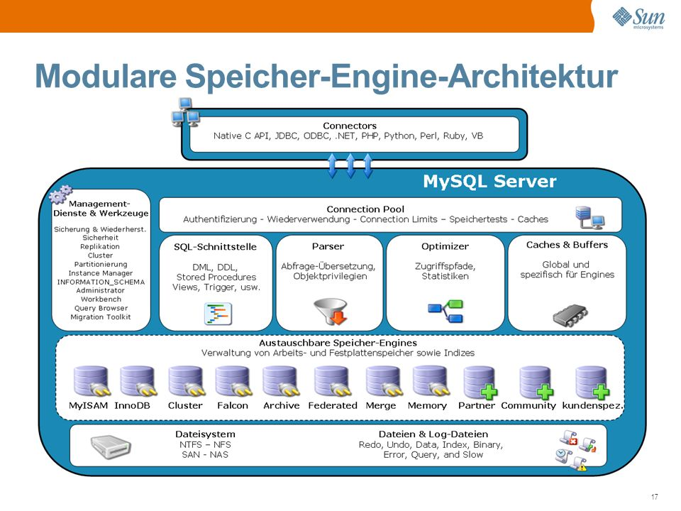 17 Modulare Speicher-Engine-Architektur