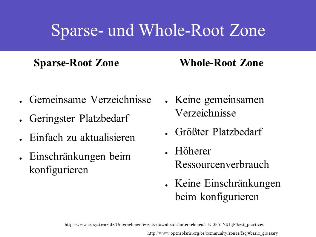 Sparse- und Whole-Root Zone Sparse-Root Zone ● Gemeinsame Verzeichnisse ● Geringster Platzbedarf ● Einfach zu aktualisieren ● Einschränkungen beim kon
