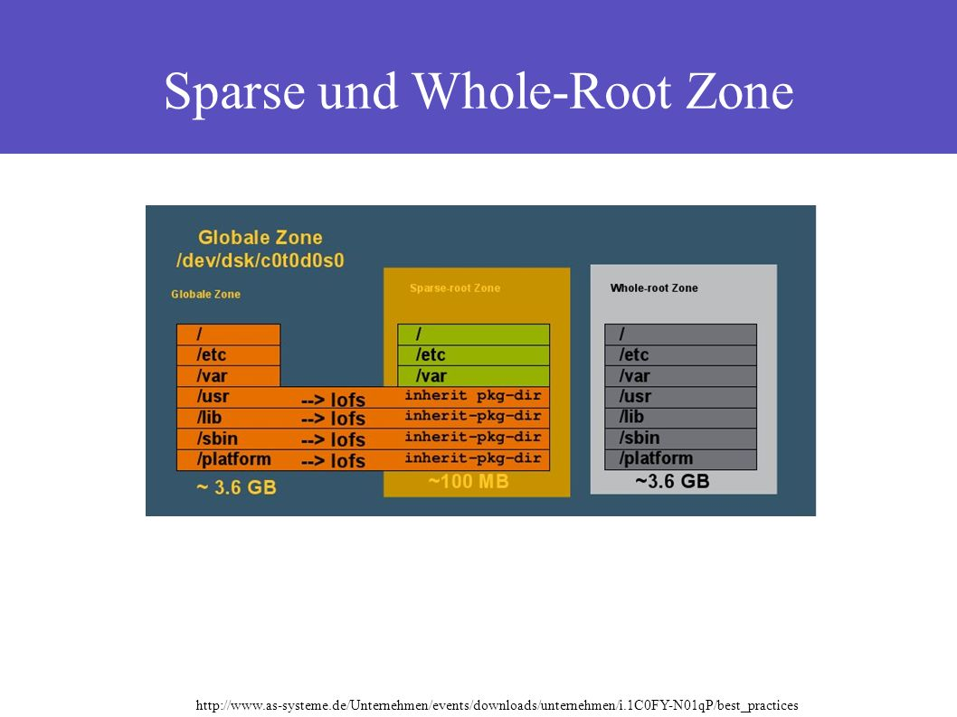 Sparse und Whole-Root Zone http://www.as-systeme.de/Unternehmen/events/downloads/unternehmen/i.1C0FY-N01qP/best_practices