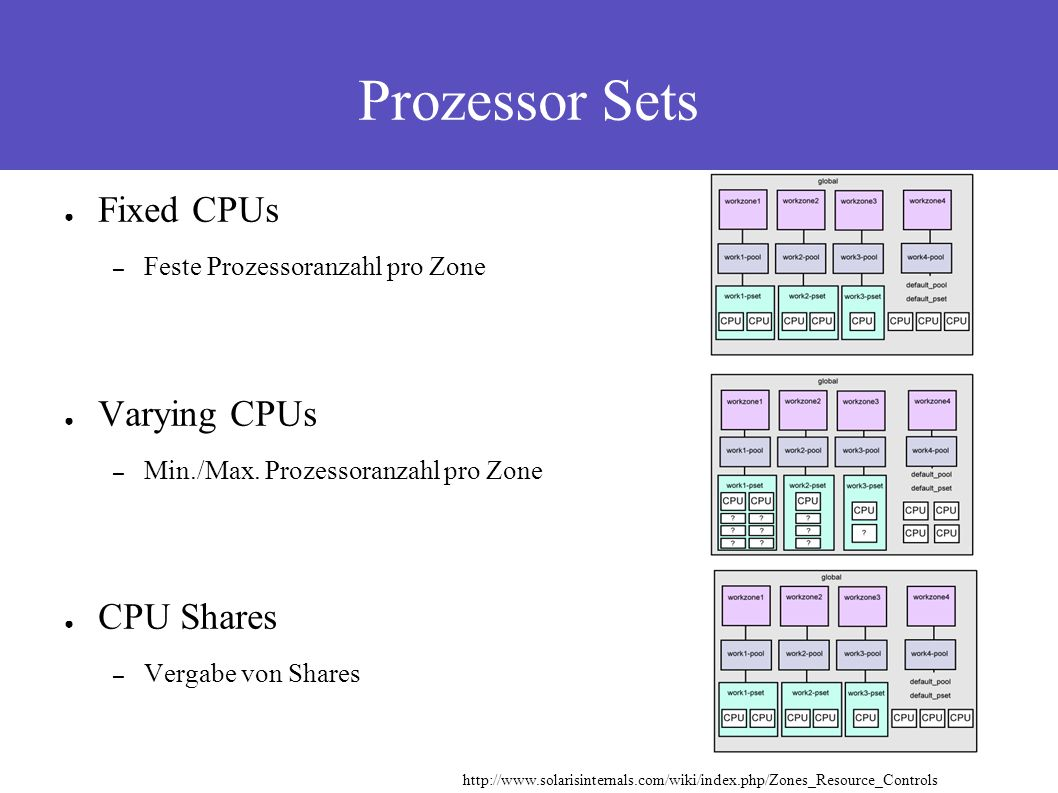 Prozessor Sets ● Fixed CPUs – Feste Prozessoranzahl pro Zone ● Varying CPUs – Min./Max.