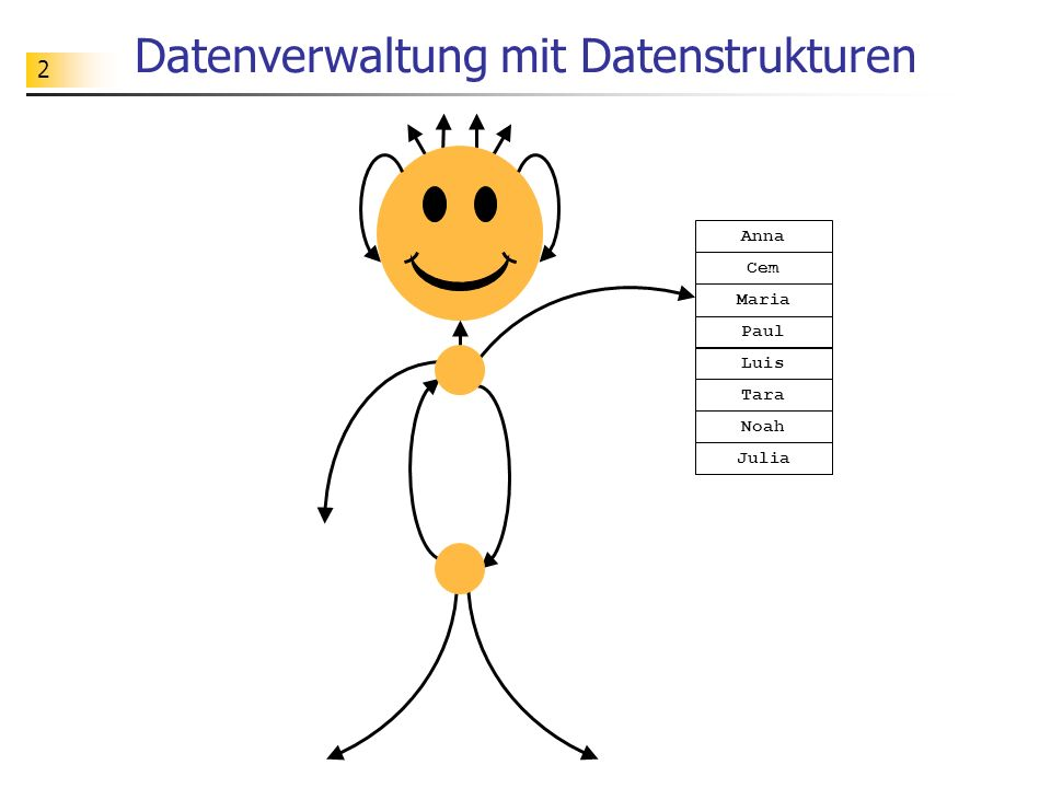 2 Datenverwaltung mit Datenstrukturen Anna Cem Maria Paul Luis Tara Noah Julia