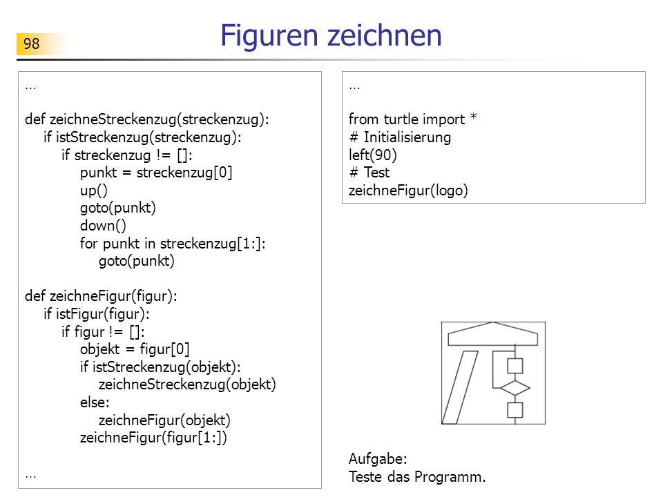 98 Figuren zeichnen … def zeichneStreckenzug(streckenzug): if istStreckenzug(streckenzug): if streckenzug != []: punkt = streckenzug[0] up() goto(punkt) down() for punkt in streckenzug[1:]: goto(punkt) def zeichneFigur(figur): if istFigur(figur): if figur != []: objekt = figur[0] if istStreckenzug(objekt): zeichneStreckenzug(objekt) else: zeichneFigur(objekt) zeichneFigur(figur[1:]) … from turtle import * # Initialisierung left(90) # Test zeichneFigur(logo) Aufgabe: Teste das Programm.