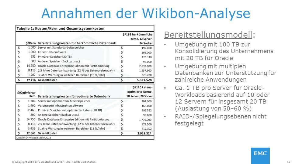 64© Copyright 2014 EMC Deutschland GmbH. Alle Rechte vorbehalten.