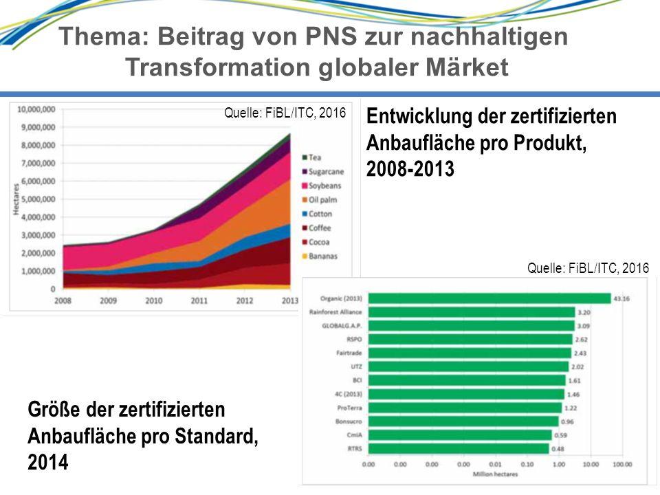 10 Thema: Beitrag von PNS zur nachhaltigen Transformation globaler Märket 10 Entwicklung der zertifizierten Anbaufläche pro Produkt, 2008-2013 Größe der zertifizierten Anbaufläche pro Standard, 2014 Quelle: FiBL/ITC, 2016